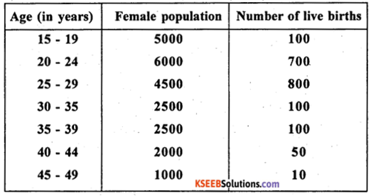 2nd PUC Statistics previous year Question paper June 2015 - 6