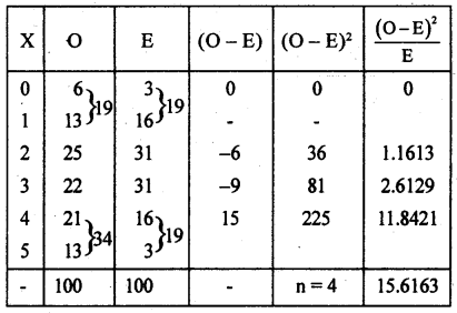 2nd PUC Statistics previous year Question paper March 2015 - 48