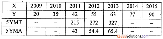 2nd PUC Statistics previous year Question paper june 2016 - 12