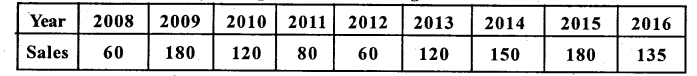 2nd PUC statistics Previous Year Question Paper March 2017 - 8