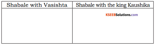 KSEEB Solutions for Class 5 English Prose Chapter 5 Shabale 1
