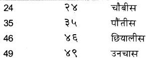 KSEEB Solutions for Class 6 Hindi Chapter 24 गिनती 7