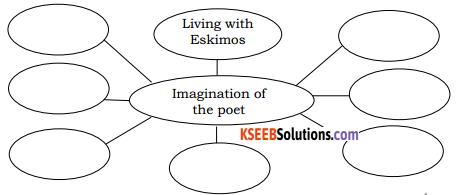 Imagination Poem Questions And Answers Class 8 KSEEB