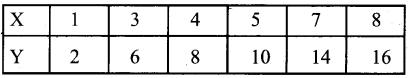 1st PUC Economics Question Bank Chapter 7 Correlation image - 35