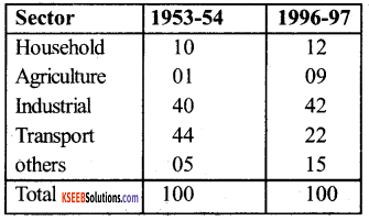 1st PUC Economics Question Bank Chapter 8 Infrastructure img1