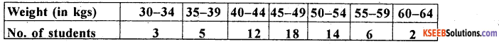 1st PUC Statistics Previous Year Question Paper March 2019 (North) - 45