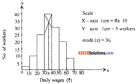 1st PUC Statistics Previous Year Question Paper March 2019 (South) - 50
