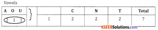 2nd PUC Basic Maths Question Bank Chapter 2 Permutation and Combination Ex 2.1 - 13