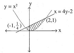 2nd PUC Maths Question Bank Chapter 8 Application of Integrals Ex 8.1.20