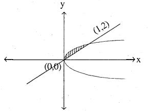 2nd PUC Maths Question Bank Chapter 8 Application of Integrals Ex 8.2.20