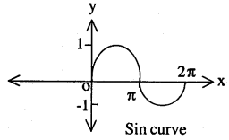 2nd PUC Maths Question Bank Chapter 8 Application of Integrals Miscellaneous Exercise 12