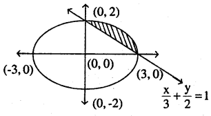 2nd PUC Maths Question Bank Chapter 8 Application of Integrals Miscellaneous Exercise 22