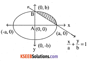 2nd PUC Maths Question Bank Chapter 8 Application of Integrals Miscellaneous Exercise 28