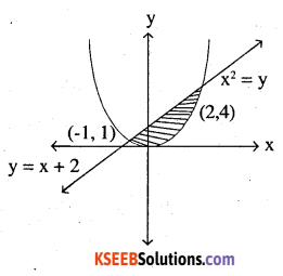 2nd PUC Maths Question Bank Chapter 8 Application of Integrals Miscellaneous Exercise 31