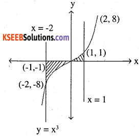 2nd PUC Maths Question Bank Chapter 8 Application of Integrals Miscellaneous Exercise 49