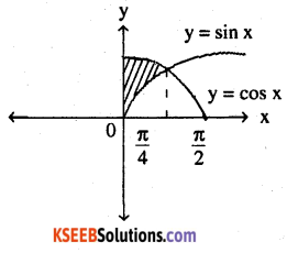 2nd PUC Maths Question Bank Chapter 8 Application of Integrals Miscellaneous Exercise 56