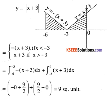 2nd PUC Maths Question Bank Chapter 8 Application of Integrals Miscellaneous Exercise 61