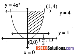 2nd PUC Maths Question Bank Chapter 8 Application of Integrals Miscellaneous Exercise 7