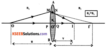 2nd PUC Physics Previous Year Question Paper March 2019 23