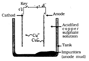 KSEEB Solutions For Class 10 Science Metals And Non Metals