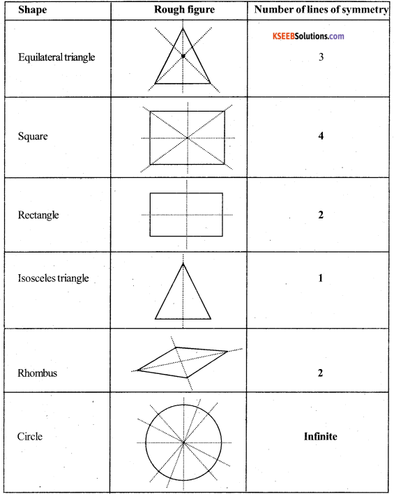 KSEEB Solutions for Class 6 Maths Chapter 13 Symmetry Ex 13.2 7