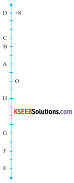 KSEEB Solutions for Class 6 Maths Chapter 6 Integers Ex 6.1 50