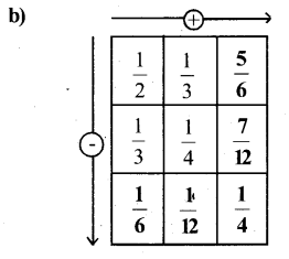 KSEEB Solutions for Class 6 Maths Chapter 7 Fractions Ex 7.6 35