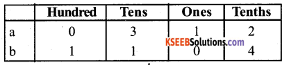 KSEEB Solutions for Class 6 Maths Chapter 8 Decimals Ex 8.1 2