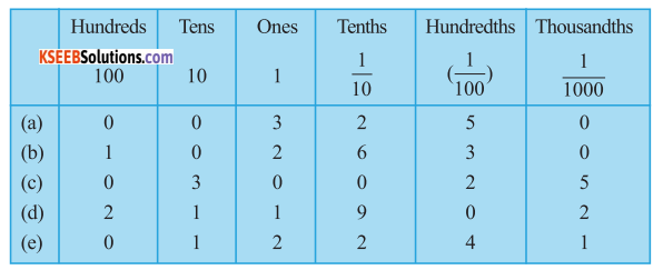 KSEEB Solutions for Class 6 Maths Chapter 8 Decimals Ex 8.2 3