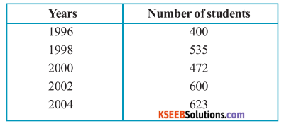 KSEEB Solutions for Class 6 Maths Chapter 9 Data Handling Ex 9.2 3
