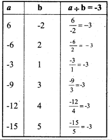 KSEEB Solutions for Class 7 Maths Chapter 1 Integers Ex 1.4 21