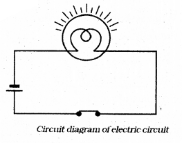 KSEEB Solutions for Class 7 Science Chapter 14 Electric Current and its Effects 34
