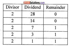 1st PUC Computer Science Model Question Paper 4 with Answer 1