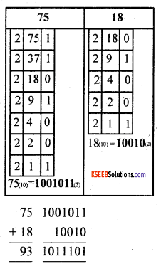 1st PUC Computer Science Previous Year Question Paper March 2016 (South) 1