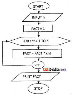 1st PUC Computer Science Previous Year Question Paper March 2016 (South) 7
