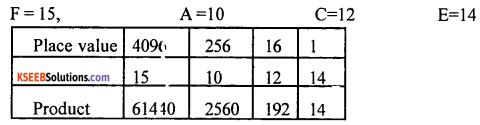 1st PUC Computer Science Question Bank Chapter 3 Data Representation 13