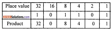 1st PUC Computer Science Question Bank Chapter 3 Data Representation 7