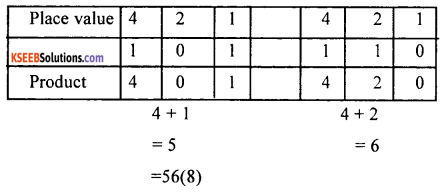 1st PUC Computer Science Question Bank Chapter 3 Data Representation 8