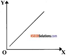 1st PUC Economics Question Bank Chapter 7 Correlation image - 13