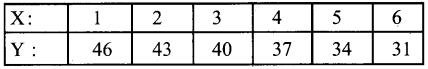 1st PUC Economics Question Bank Chapter 7 Correlation image - 14