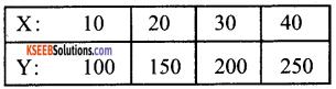 1st PUC Economics Question Bank Chapter 7 Correlation image - 15
