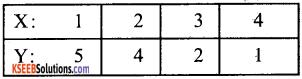 1st PUC Economics Question Bank Chapter 7 Correlation image - 16