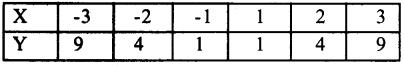 1st PUC Economics Question Bank Chapter 7 Correlation image - 7