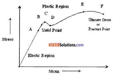 1st PUC Physics Model Question Paper 1 with Answers image - 4