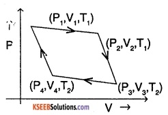 1st PUC Physics Question Bank Chapter 12 Thermodynamics img 10