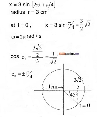 1st PUC Physics Question Bank Chapter 14 Oscillations img 13