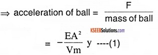 1st PUC Physics Question Bank Chapter 14 Oscillations img 27