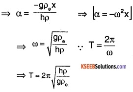 1st PUC Physics Question Bank Chapter 14 Oscillations img 53