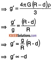 1st PUC Physics Question Bank Chapter 14 Oscillations img 55