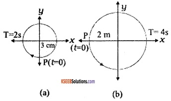 1st PUC Physics Question Bank Chapter 14 Oscillations img 6
